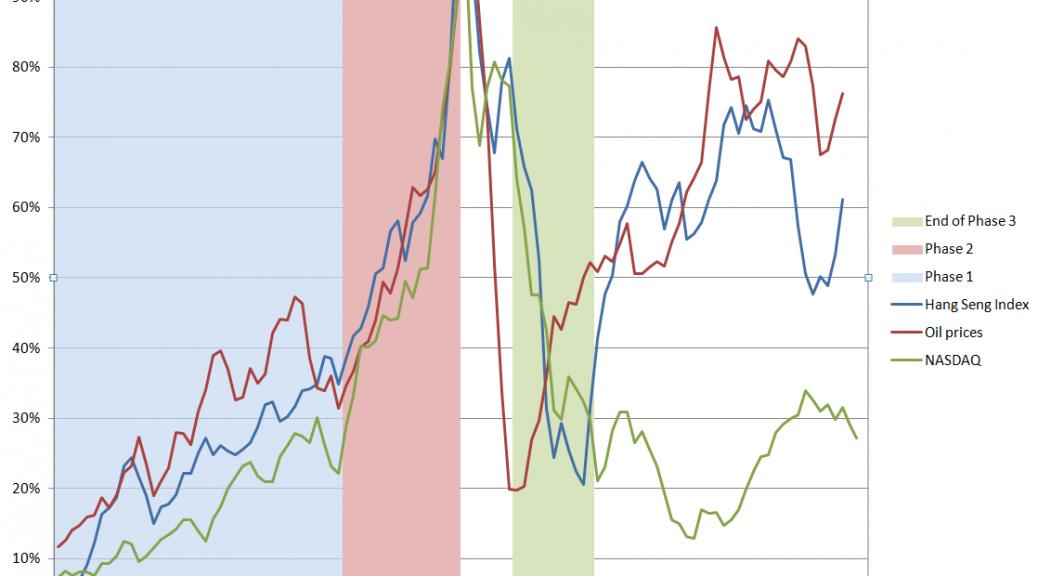 Asset Bubbles Business Forecasting