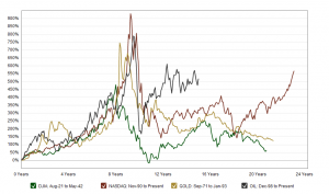 Macrotrends.org_The_Four_Biggest_US_Bubbles