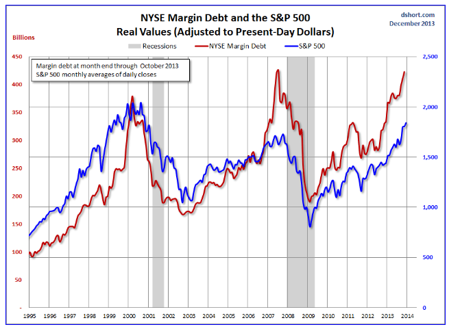Daily Updates On Whether Key Financial Series Are Going Into Bubble