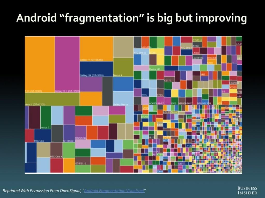 Androidfrag