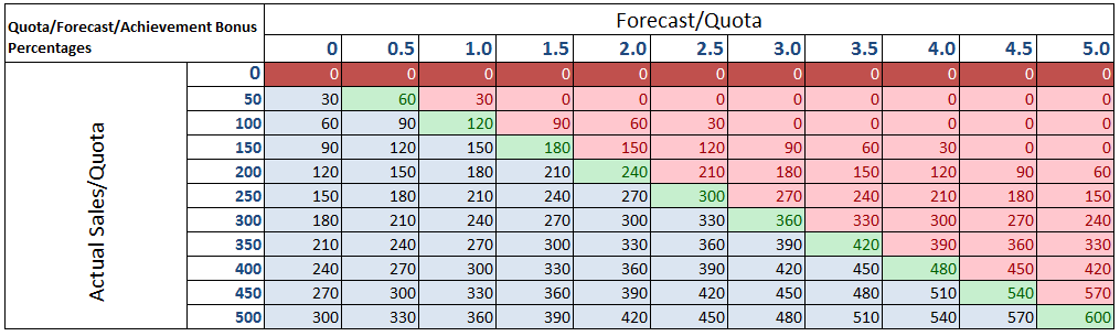 Sales Forecasts and Incentives | Business Forecasting