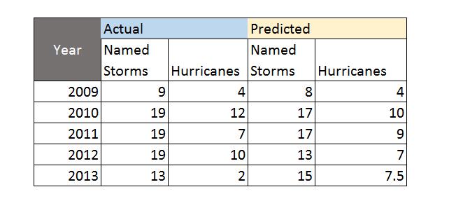 Hurricaneforecastaccuracy