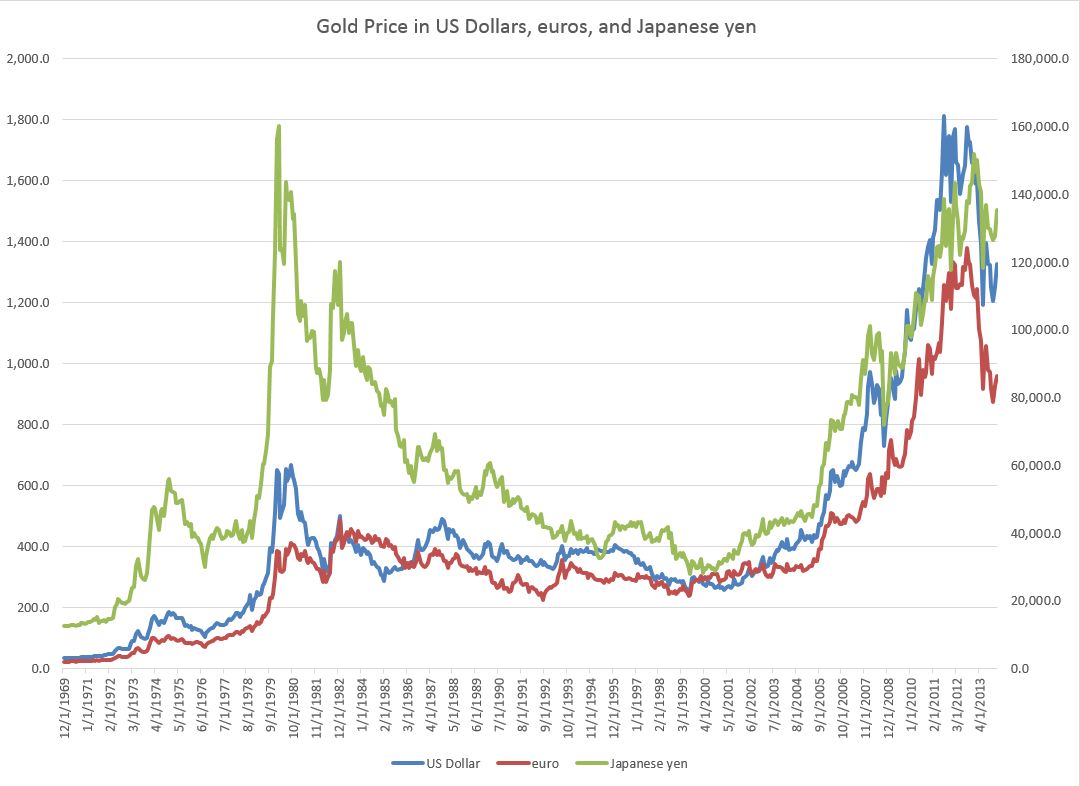 Another Insight From This Chart Is That The Price Of Gold May Be Correlated With Oil Which Also Ramped Up At End 1970 S And Again