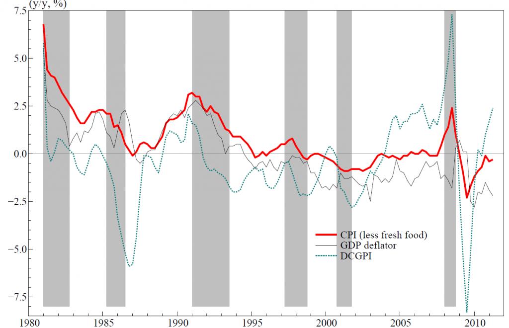 Japandeflation