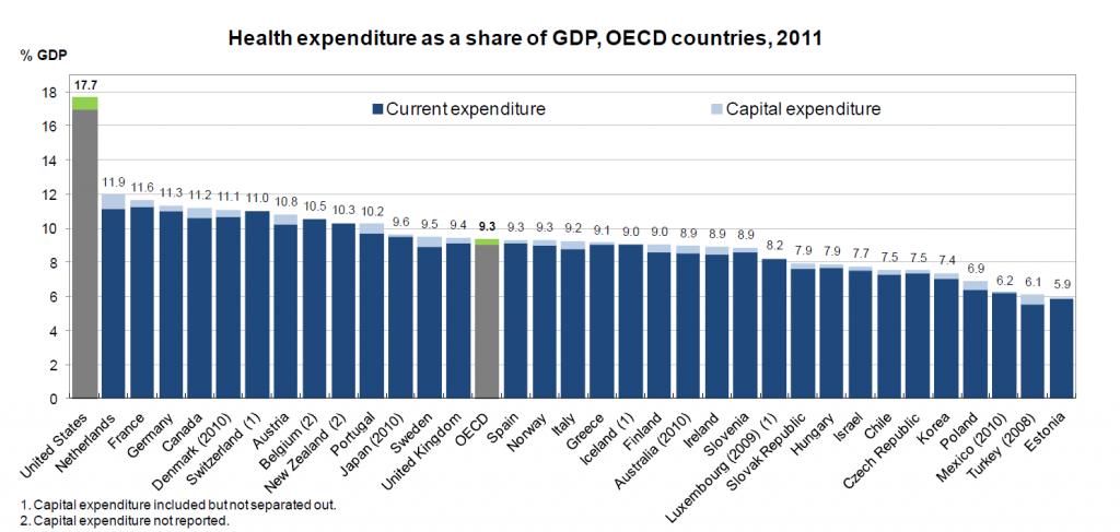 OECDcomp2