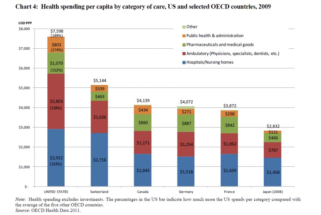 OECDmedicalcomp