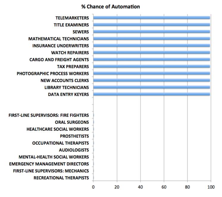 jobsautomation