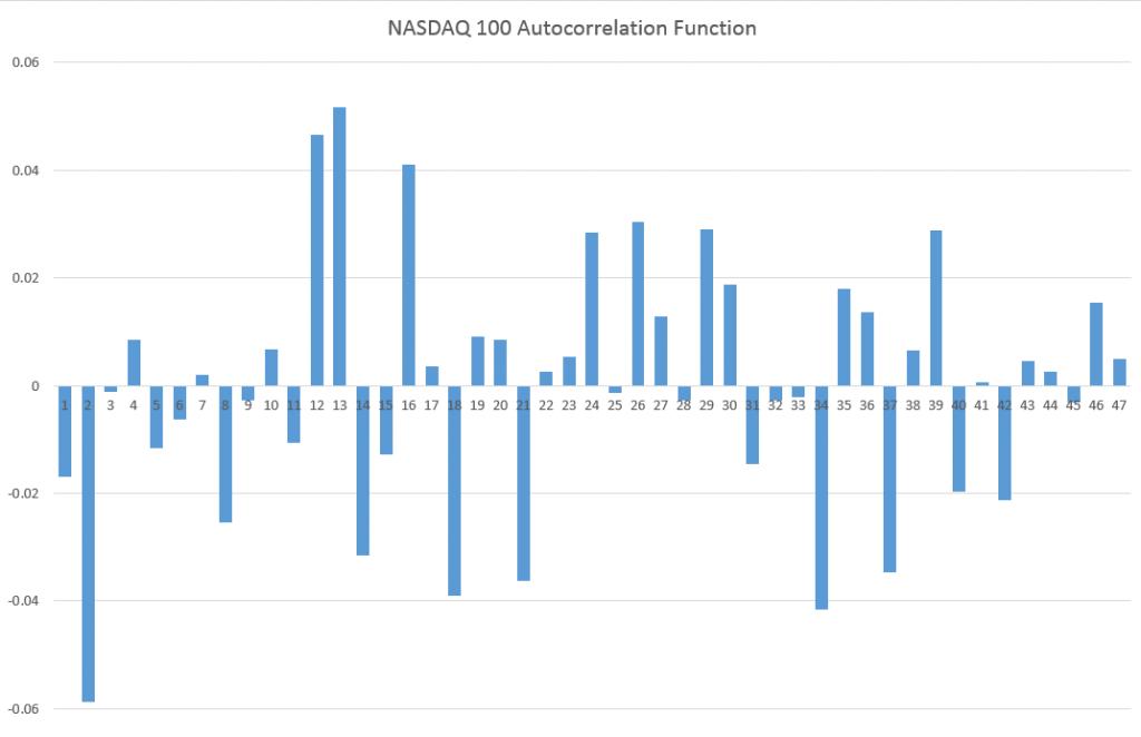 NASDAQAC