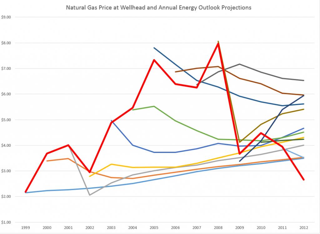 natgasforecasterrorgraph
