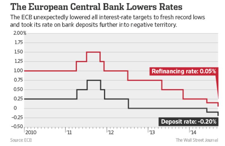 ECBnegint