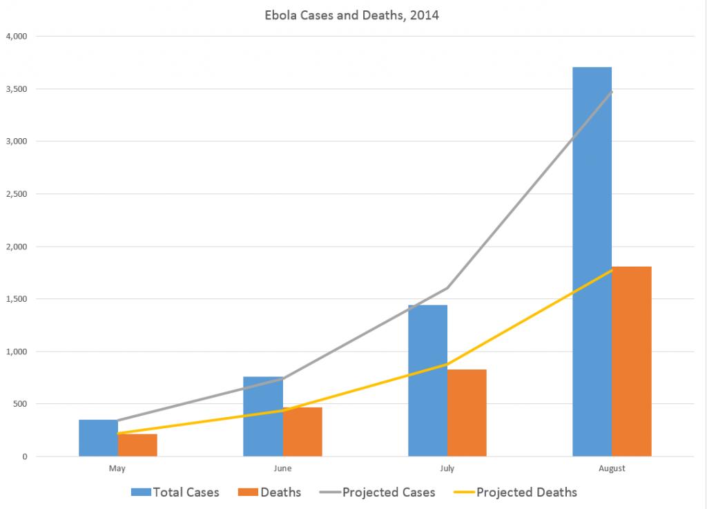 Ebolacasesmodeling