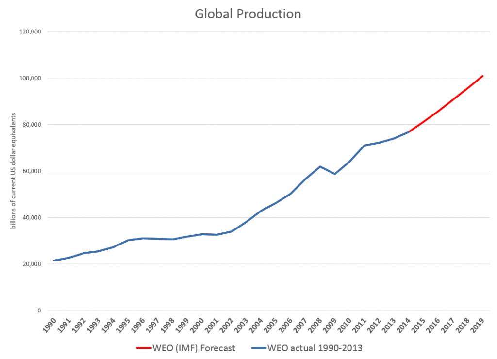 GlobalGDP