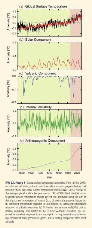 IPCCtemp