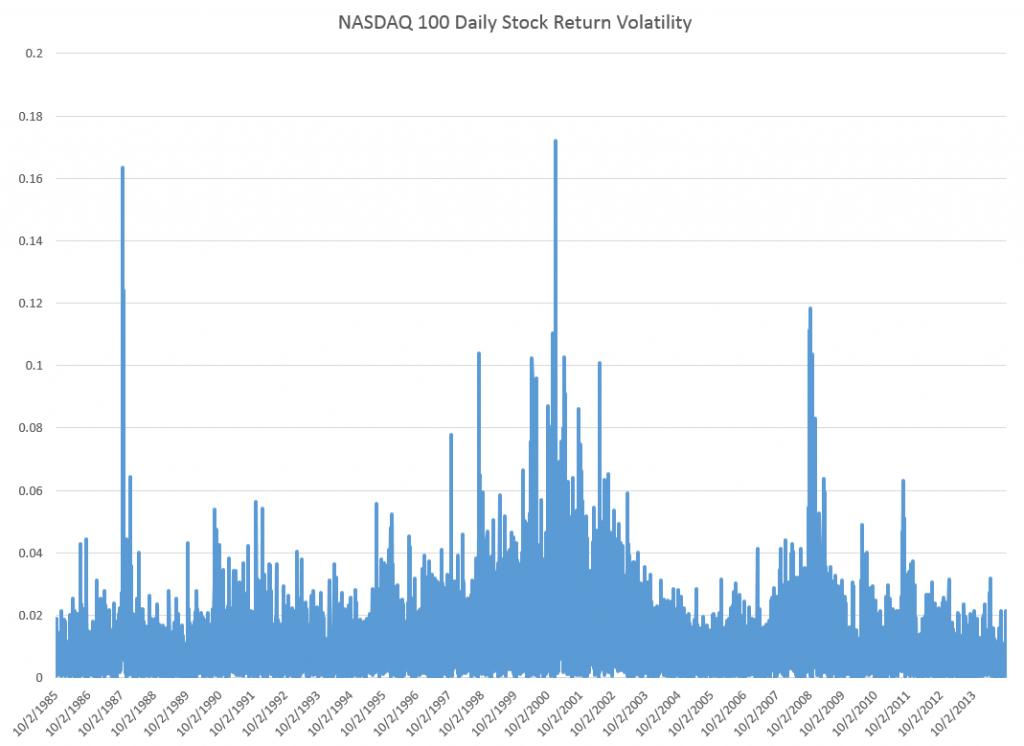NASDAQ100V
