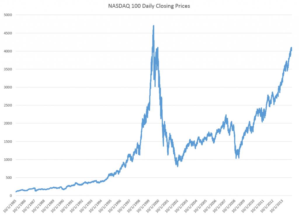 NASDAQ100new