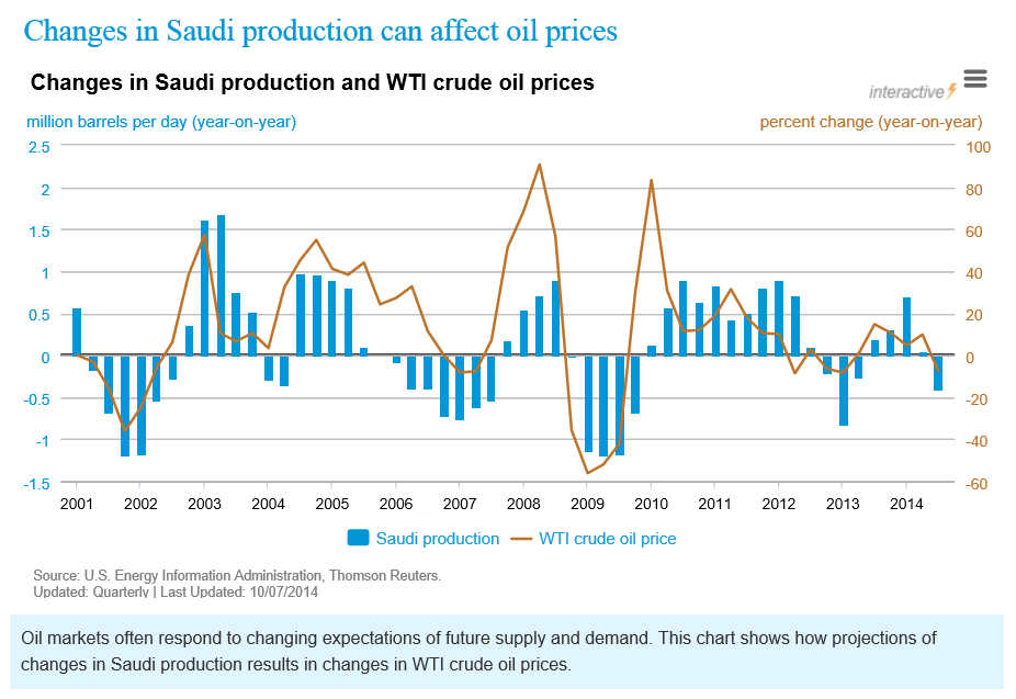 Saudiproductionoilprice