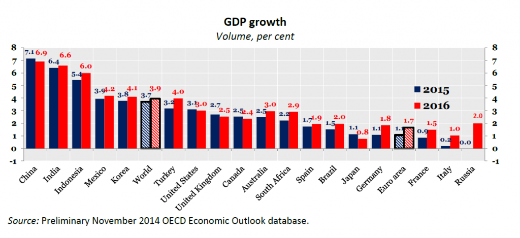 OECDgraphic
