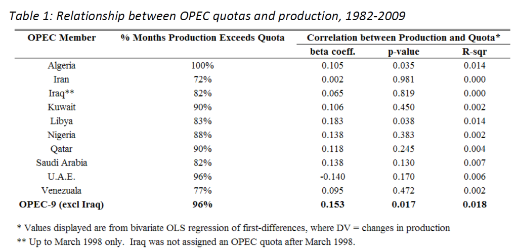 OPECquota