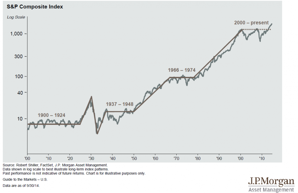 StockMarketSince 1900