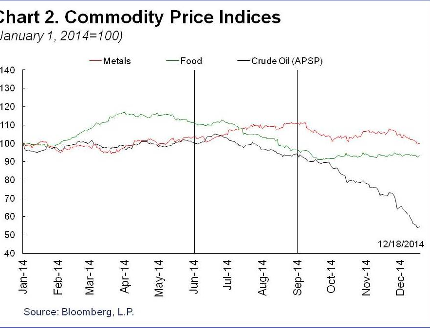 commoditypriceindeices