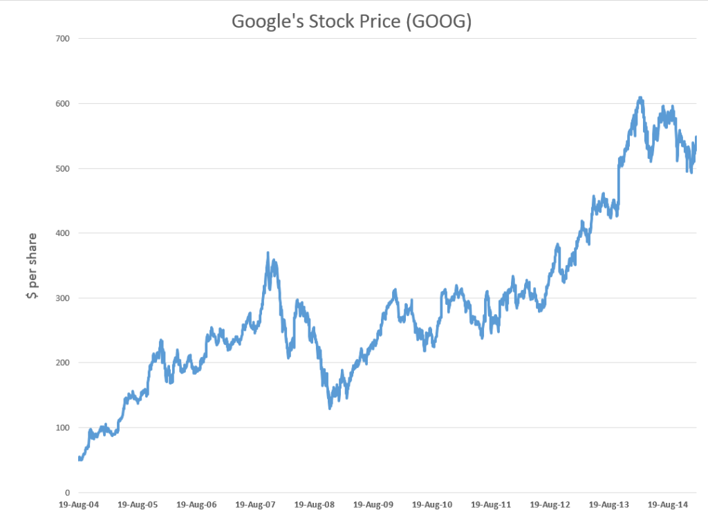 Google stock price history graph / Best margin account rates