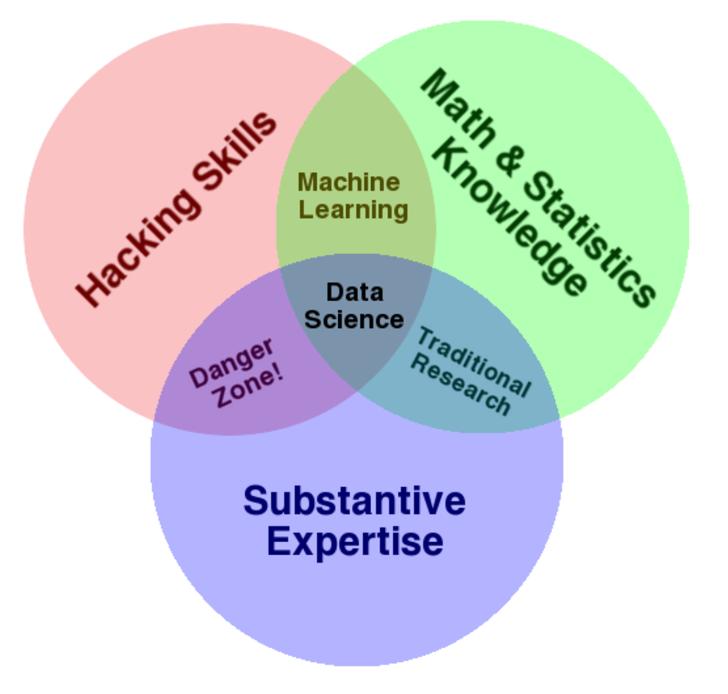 DataScienceVenn