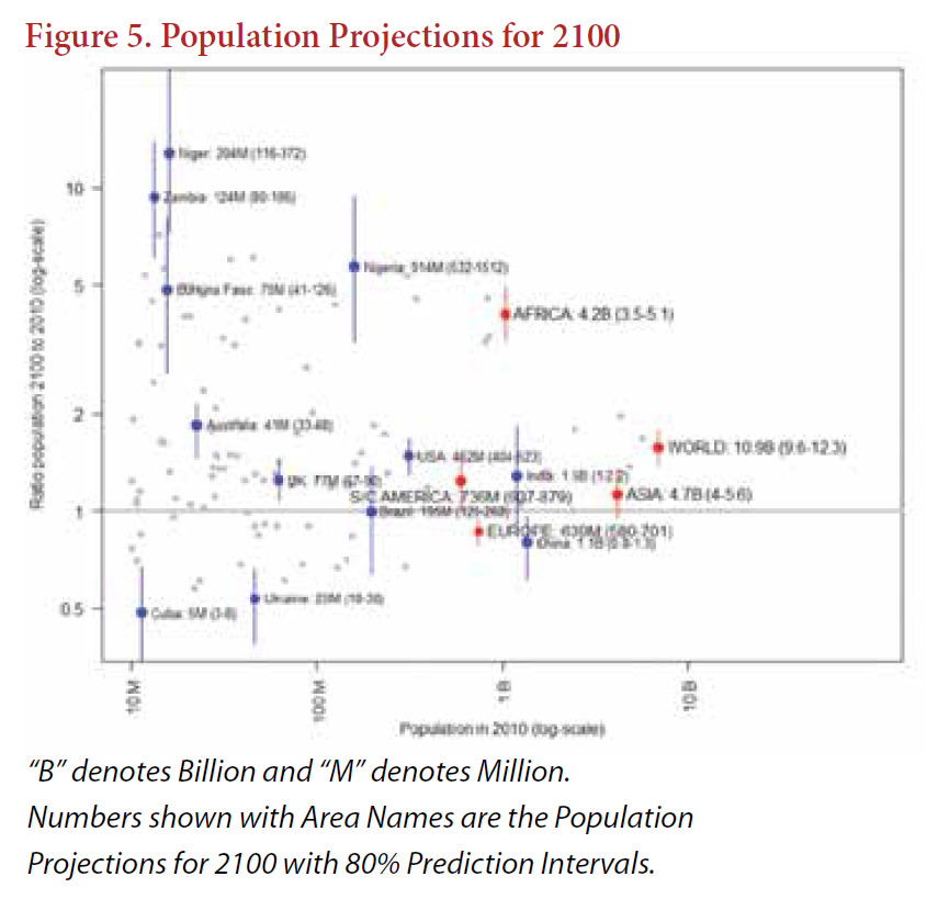 PopulationProjections