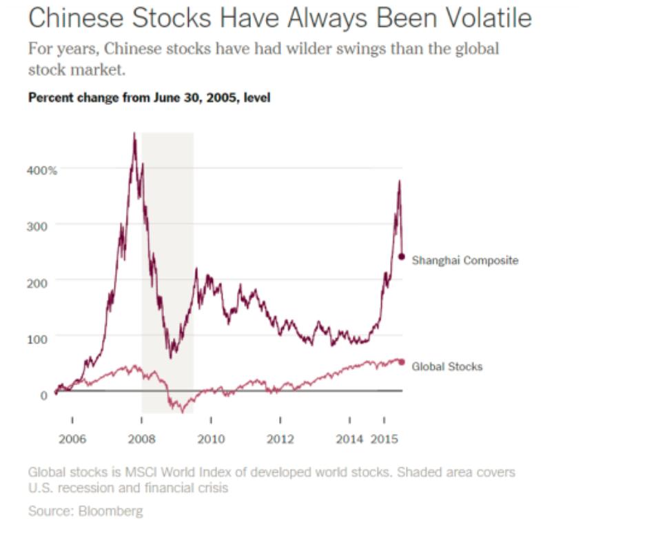 ChinaStockVolatileGlobal
